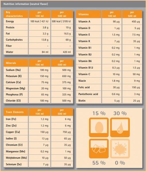 NUTRICOMP Standard, 500 ml.